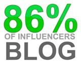 Il blog è il miglior canale persuasivo