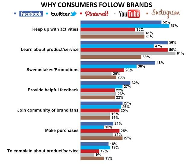 Perché si seguono i social media?
