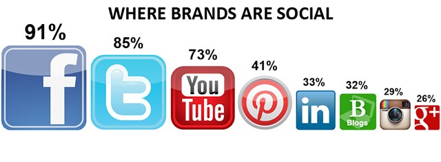 Dove i brand sono sociali