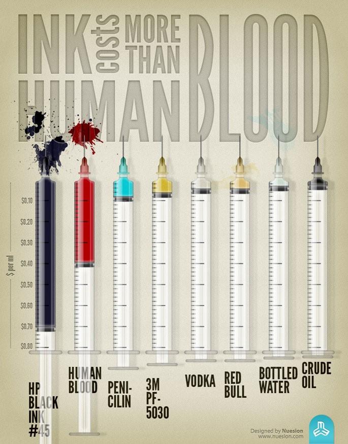 L'inchiostro costa più del sangue umano