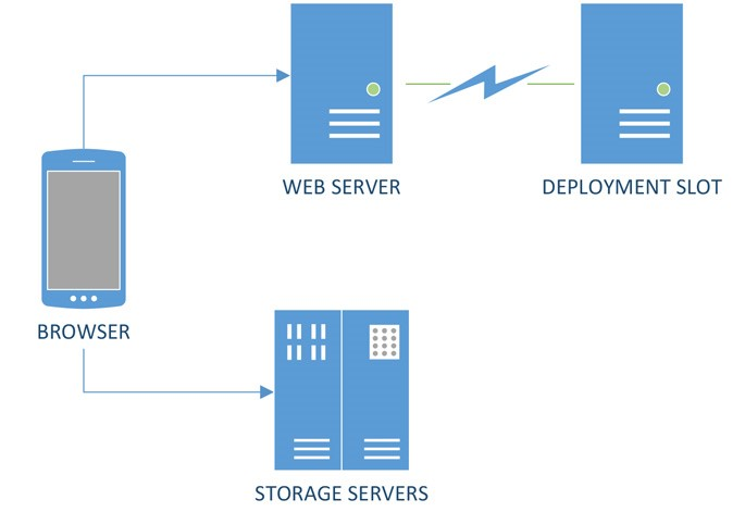 Staging deployment