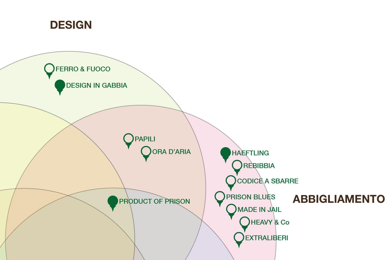 Caso di studio: branding Serendipity, analisi della concorrenza (fase 1)