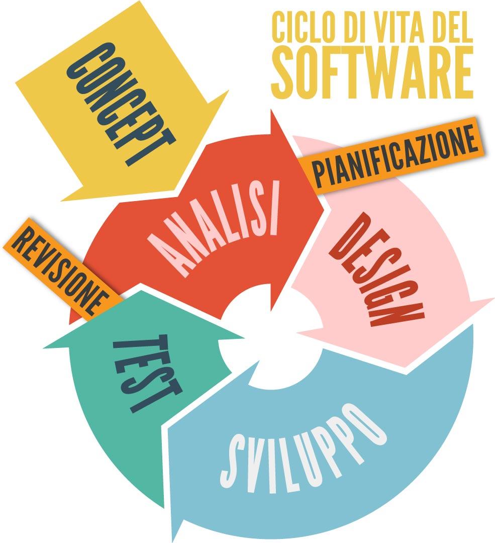 Ciclo di vita dello sviluppo software